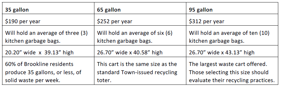 Waste Cart Options Chart