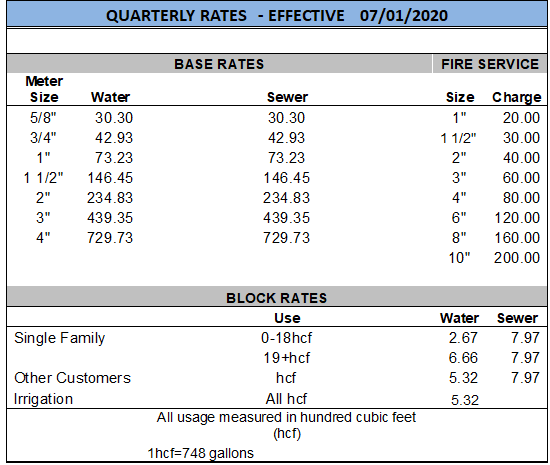 FY2020-2021 QUARTERLY RATES