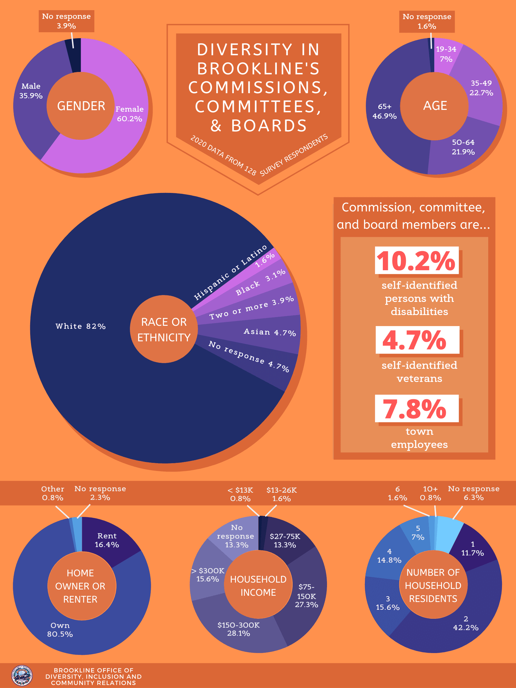 CCB 2020 Infographic Opens in new window